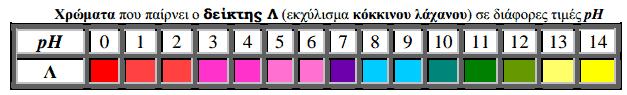 pH διαλύματος