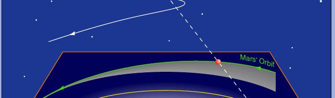 Ουράνια Μηχανική. Μέρος Α. Μια προσομοίωση της κίνησης του Άρη με Geogebra