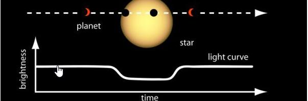 Πως ανιχνεύονται οι εξωπλανήτες